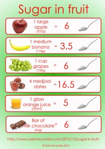 Sugar-in-fruit-webgraphic