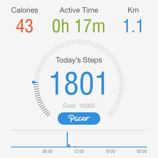 A few steps to go today to hit that 10,000 steps goal.