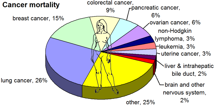 Most_common_cancers_-_female,_by_mortality